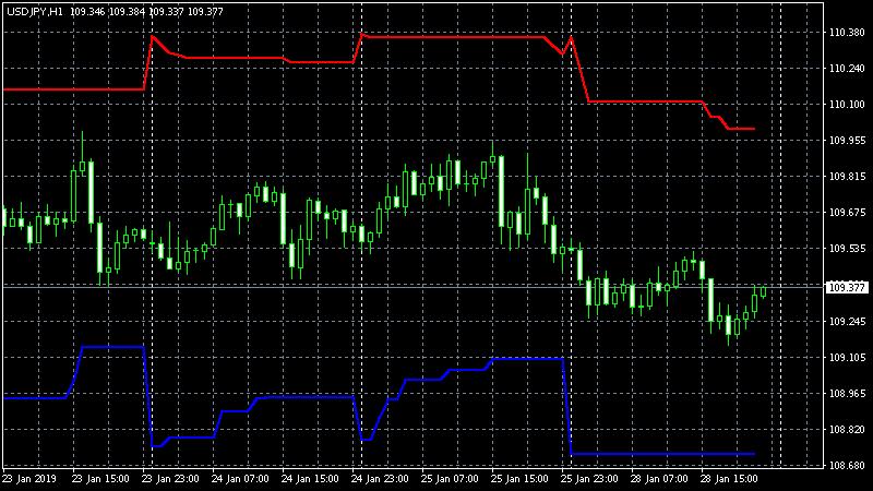 MT4_Indicator_ATRtpLINE